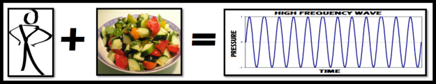 frequency, spirituality, food, nutrition
